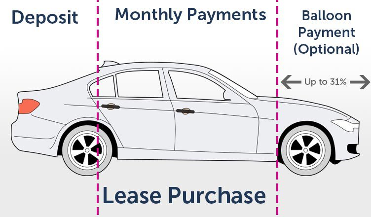 lease-purchase-image-diagramjpg