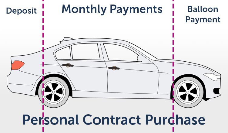 personal-contract-purchase-image-diagramjpg