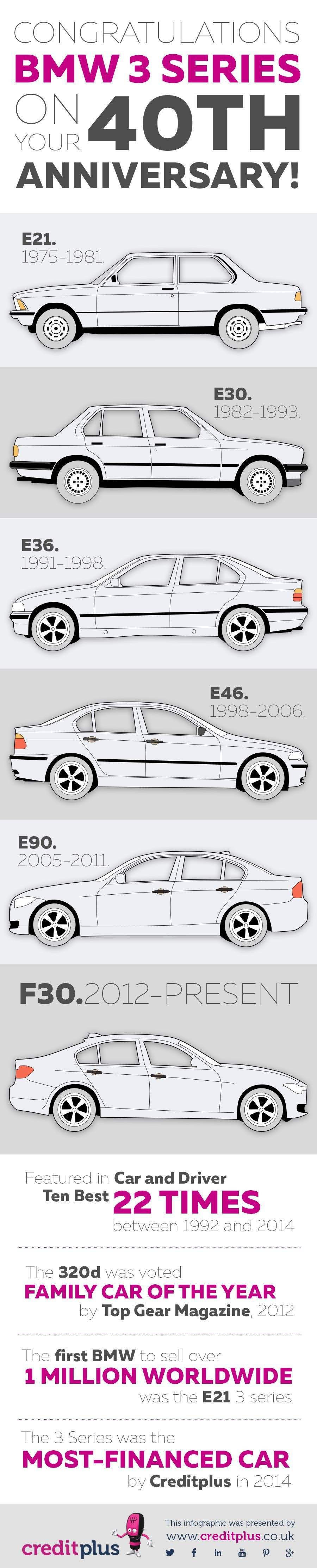BMW 3-series history infographic