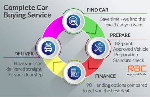 Complete Car Buying Service